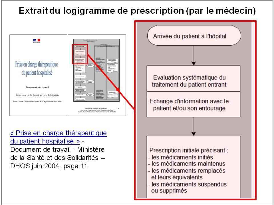 Rédiger un règlement sur la prescription de médicaments par les IA
